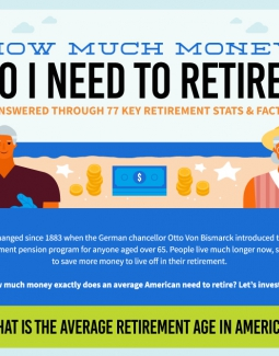 How Much Money Do I Need to Retire? (Infographic)