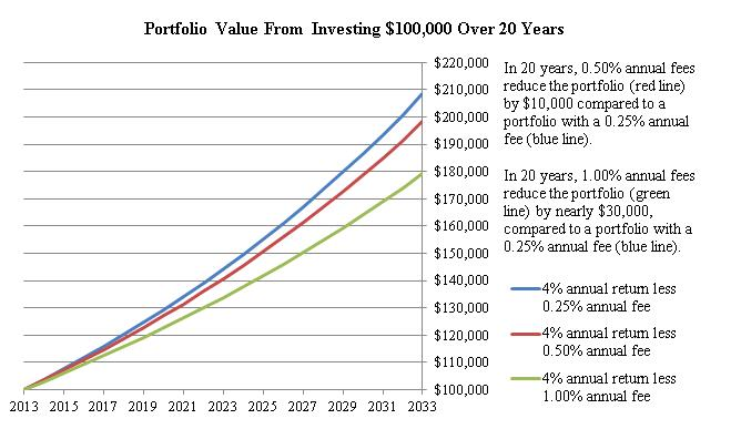 Portfolio Value fees