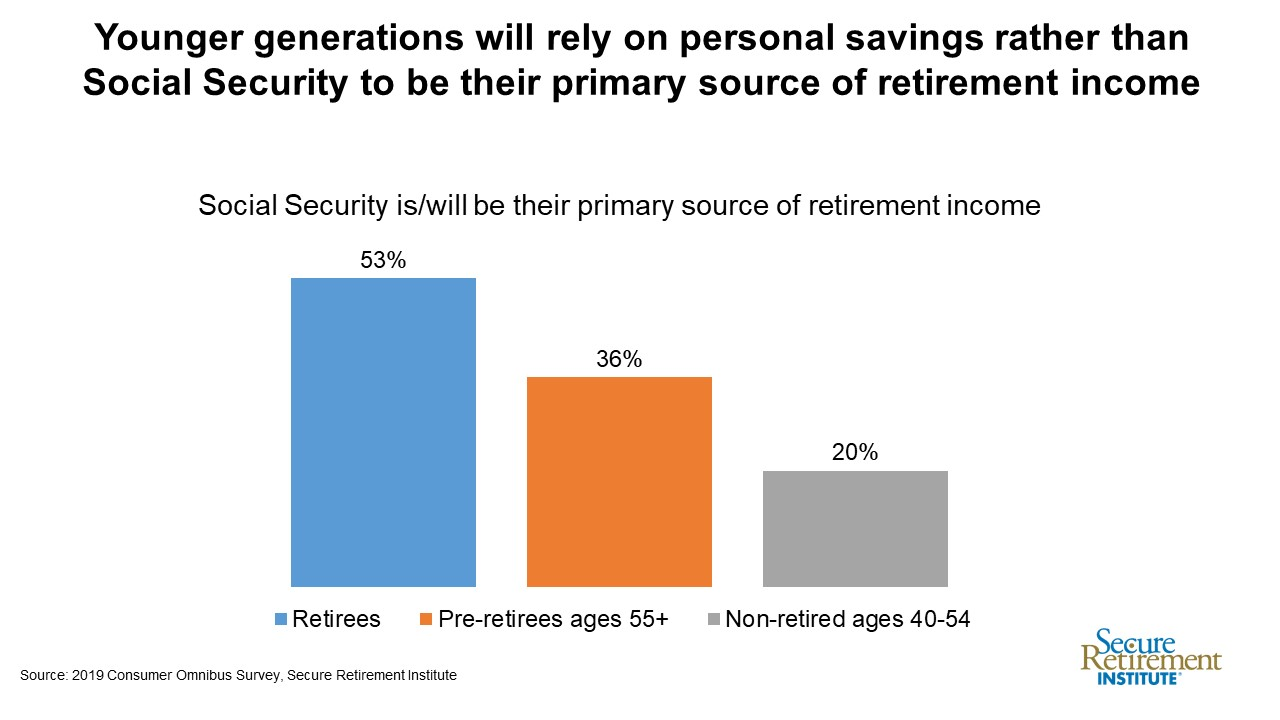 primary source of retirement income